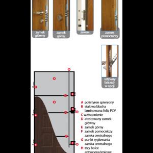 Drzwi wejściowe Chrobry budowa